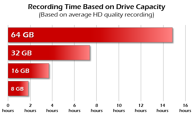Recording Time Infographic